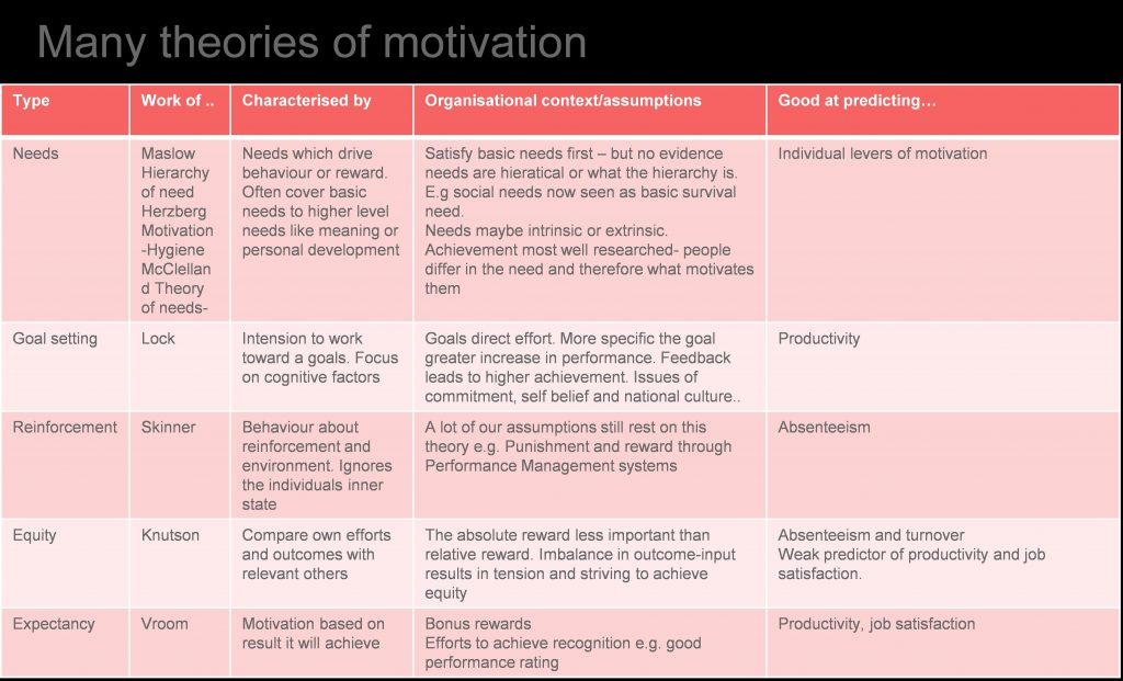 Many theories of motivation