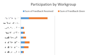 Example of participation metrics